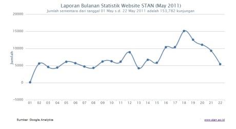 statistik pengunjung web stan